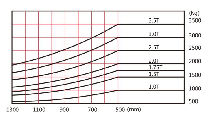 Bảng tâm tải trọng của xe nâng điện từ 1 - 3.5 tấn