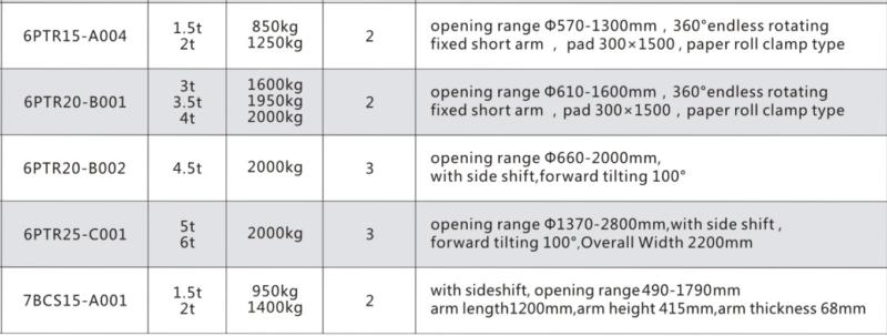Thông số kĩ thuật xe nâng kẹp lốp - 1