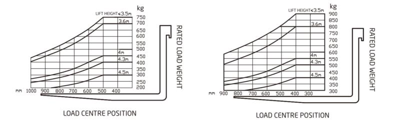 Bảng tải trọng Xe nâng điện 0.75 - 0.99 hangcha 3 bánh