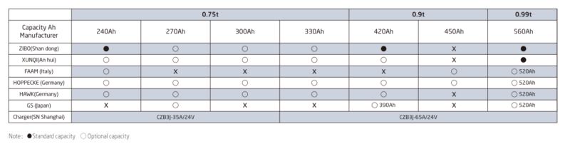 Bảng thông tin Pin / Ắc quy xe nâng điện Hangcha