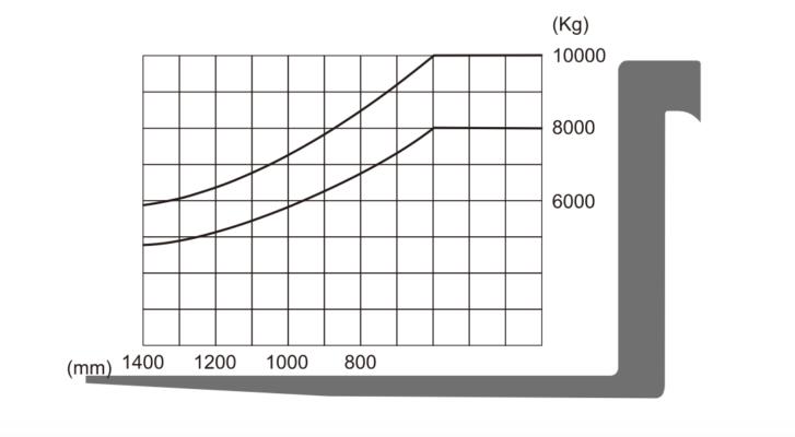 Bảng tâm tải trọng xe nâng 8 - 10 tấn Hangcha