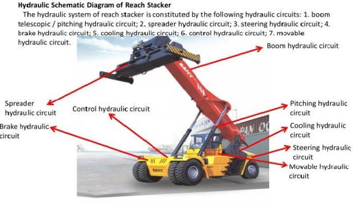 Hệ thống thủy lực của xe nâng gắp container