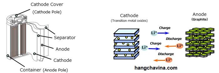 Nguyênlý hoạt động của pin lithium - ion